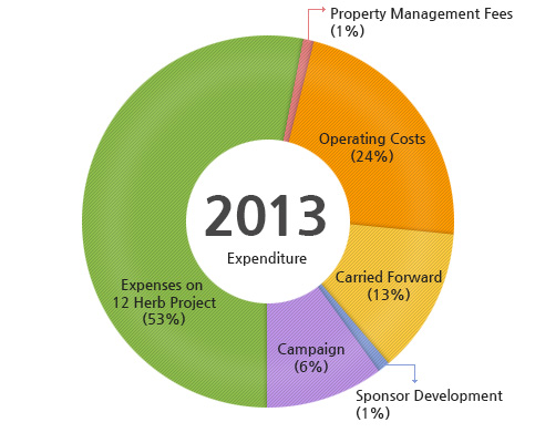 2013 Expenditure : Expenses on 12 Herb Project(53%), Property Management Fees (1%), Operating Costs(24%), Carried Forward(13%), Sponsor Development(1%), Campaign(6%)