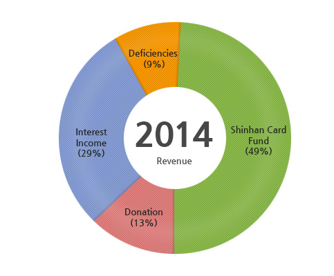 2014 Revenue : Shinhan Card Fund(49%), Donation(13%), Interest Income(29%), Deficiencies(9%)