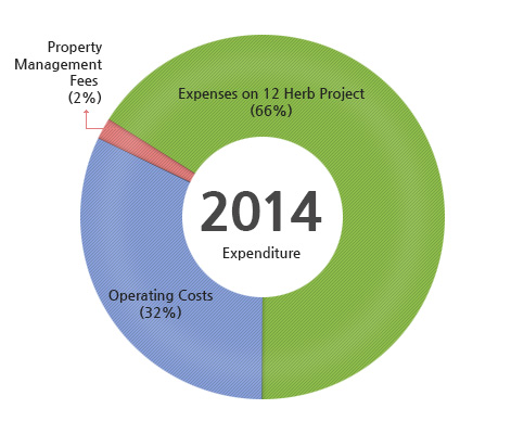 2014 Expenditure : Operating Costs(32%), Property Management Fees (2%), Expenses on 12 Herb Project(66%)