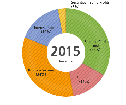 2015 Revenue : Shinhan Card Fund(33%), Donation(14%), Business Income(34%), Interest Income(16%) Securities Trading Profits(3%)