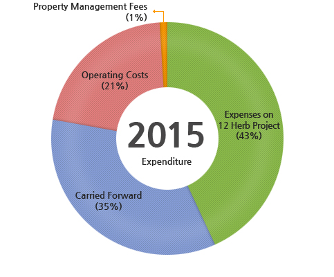 2015 Expenditure : Operating Costs(35%), Property Management Fees(2%), Expenses on 12 Herb Project(43%), Carried Forward(35%),