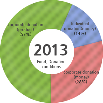 2013 FundingㆍDonation Conditions : corporate donation(product)(57%), Individual donation(money)(14%), corporate donation(money)(28%)
